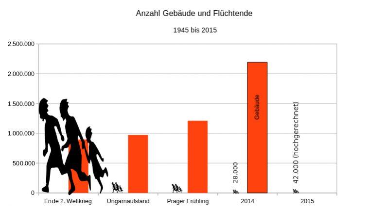 Grafik: Entwicklung der Zahl der Gebäude in Österreich im Vergleich mit der Zahl an Flüchtenden. 1945 bis 2015.