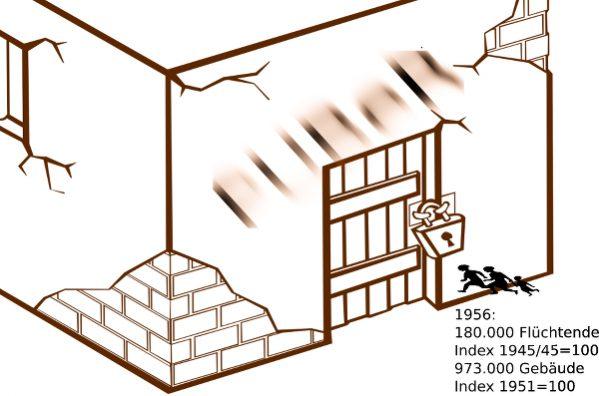 Flüchtende und Gebäude pro Einwohner_in in Österreich nach Niederschlagung des Ungarnaufstands im Jahr 1956.