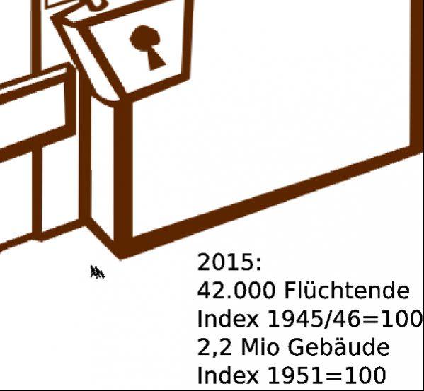 Grafik zeigt das Verhältnis von Flüchtenden und Gebäuden pro Einwohner_in in Österreich im Jahr 2015. Basis: Zahlen nach dem Ende des Zweiten Weltkriegs