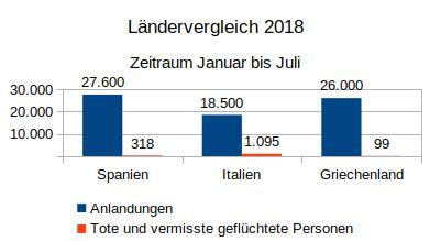 Ländervergleich Spanien, Italien, Griechenland, Januar bis Juli 2018, Anlandungen bzw. tote und vermisste Refugees. Daten: UNHCR